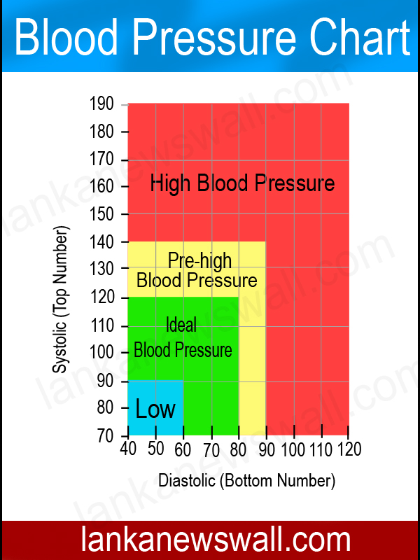 Healthy Eating For Normal Blood Pressure  Pharmacy To Farmacy